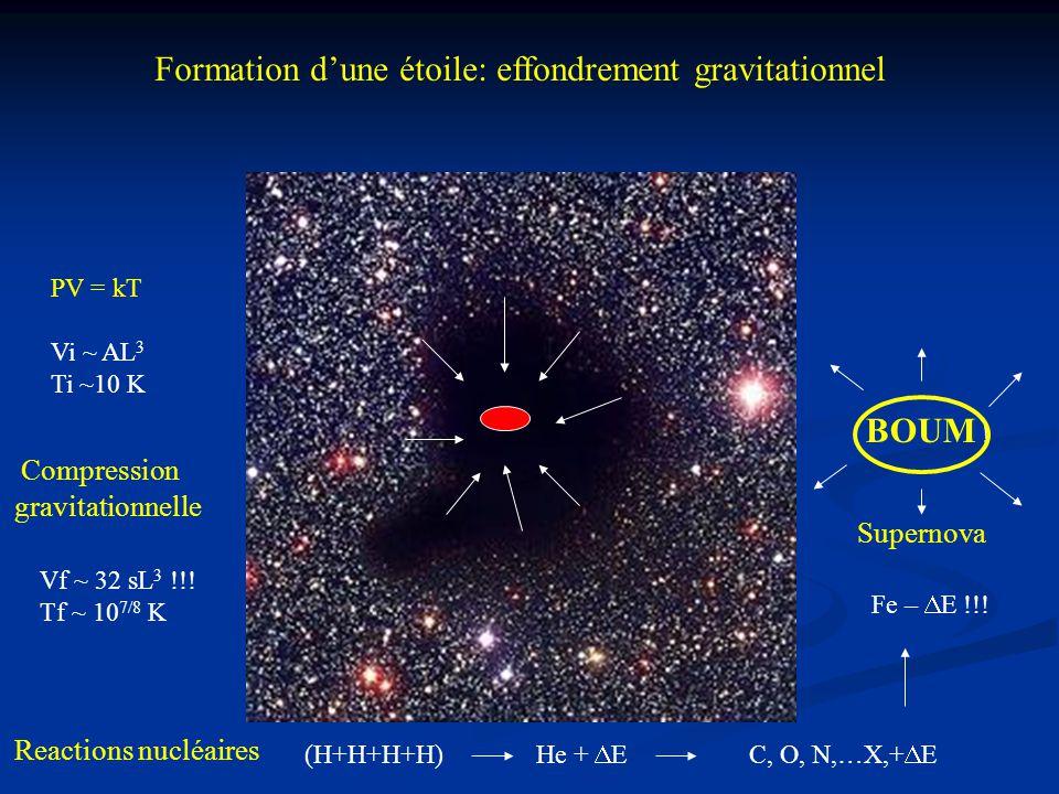 Formation d'une étoile: effondrement gravitationnel PV = kT Vi ~ AL 3 Ti ~10 K Compression gravitationnelle Vf ~ 32 sL 3 !!! Tf ~ 10 7/8 K Reactions n