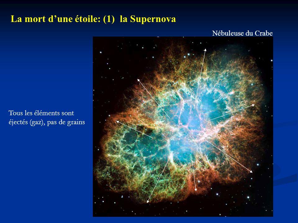 La mort d'une étoile: (1) la Supernova Nébuleuse du Crabe Tous les éléments sont éjectés (gaz), pas de grains