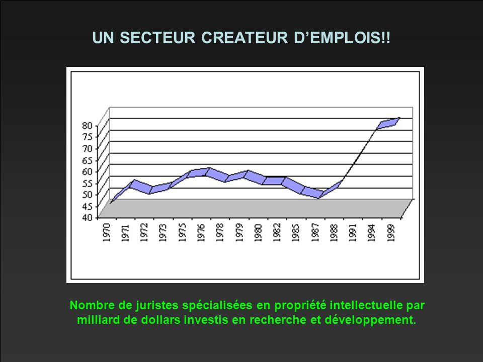 UN SECTEUR CREATEUR D'EMPLOIS!.
