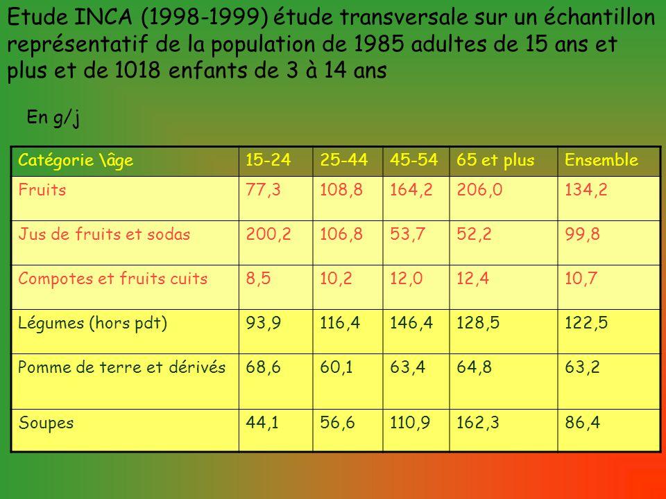 Etude INCA (1998-1999) étude transversale sur un échantillon représentatif de la population de 1985 adultes de 15 ans et plus et de 1018 enfants de 3 à 14 ans Catégorie \âge15-2425-4445-5465 et plusEnsemble Fruits77,3108,8164,2206,0134,2 Jus de fruits et sodas200,2106,853,752,299,8 Compotes et fruits cuits8,510,212,012,410,7 Légumes (hors pdt)93,9116,4146,4128,5122,5 Pomme de terre et dérivés68,660,163,464,863,2 Soupes44,156,6110,9162,386,4 En g/j