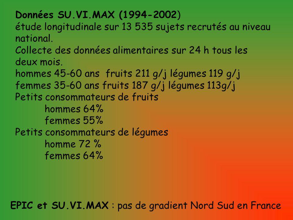 Données SU.VI.MAX (1994-2002) étude longitudinale sur 13 535 sujets recrutés au niveau national.
