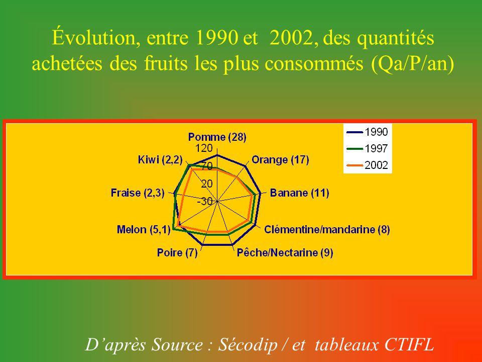 D'après Source : Sécodip / et tableaux CTIFL Évolution, entre 1990 et 2002, des quantités achetées des fruits les plus consommés (Qa/P/an)