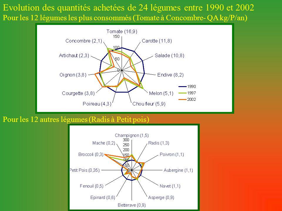Pour les 12 autres légumes (Radis à Petit pois) Evolution des quantités achetées de 24 légumes entre 1990 et 2002 Pour les 12 légumes les plus consommés (Tomate à Concombre- QA kg/P/an)