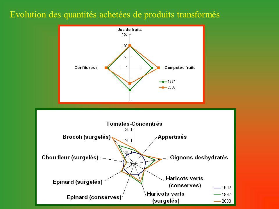 Evolution des quantités achetées de produits transformés