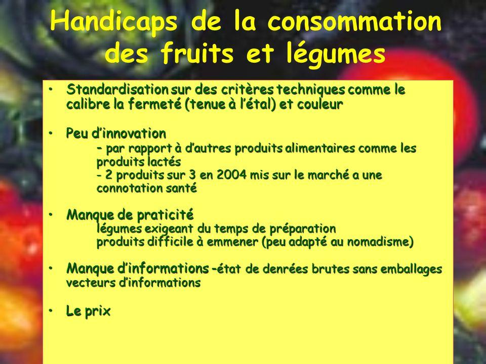 Handicaps de la consommation des fruits et légumes Standardisation sur des critères techniques comme le calibre la fermeté (tenue à l'étal) et couleurStandardisation sur des critères techniques comme le calibre la fermeté (tenue à l'étal) et couleur Peu d'innovationPeu d'innovation - par rapport à d'autres produits alimentaires comme les produits lactés - 2 produits sur 3 en 2004 mis sur le marché a une connotation santé Manque de praticitéManque de praticité légumes exigeant du temps de préparation produits difficile à emmener (peu adapté au nomadisme) Manque d'informations - état de denrées brutes sans emballages vecteurs d'informationsManque d'informations - état de denrées brutes sans emballages vecteurs d'informations Le prixLe prix