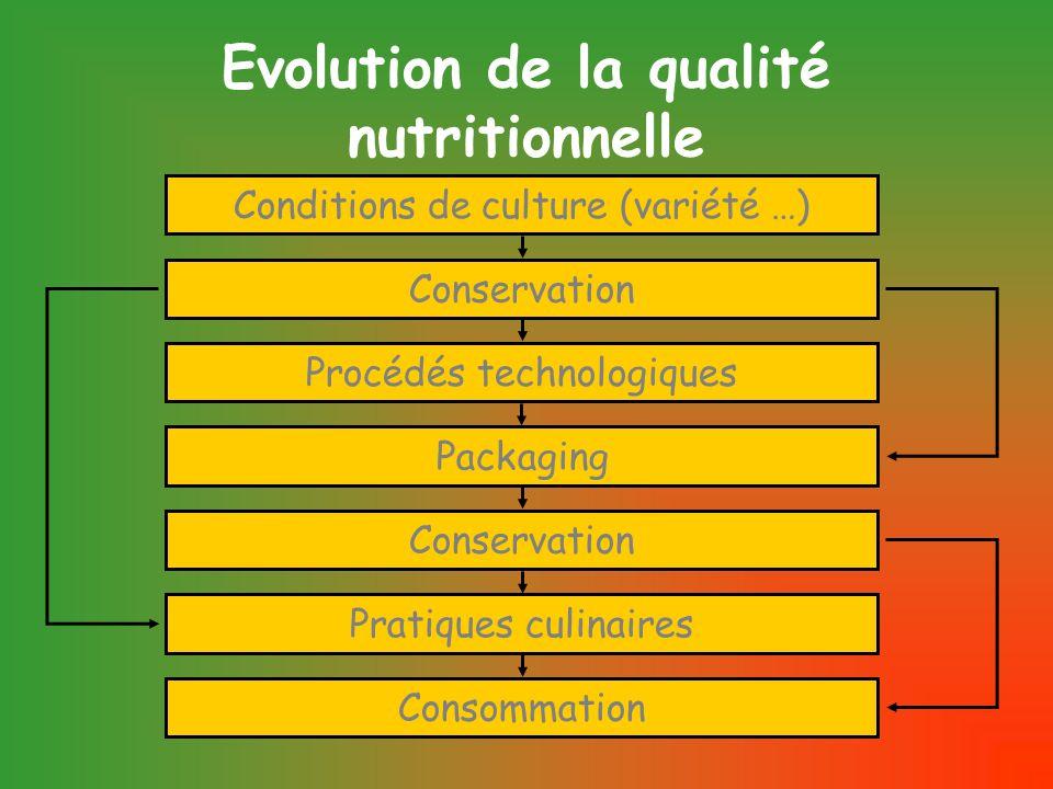 Evolution de la qualité nutritionnelle Conditions de culture (variété …) Conservation Procédés technologiques Packaging Conservation Pratiques culinaires Consommation