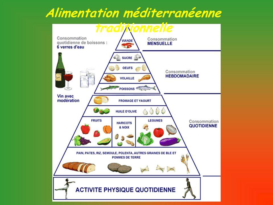 La consommation d'une alimentation de type méditerranéen est associée à une réduction des accidents et de la mortalité cardiovasculaires (Keys, 1970 ; Martinez-Gonzales, 2002 ; Trichopoulou, 2003, 2005) Alimentation méditerranéenne et Alimentation méditerranéenne et maladies cardiovasculaires Données épidémiologiques