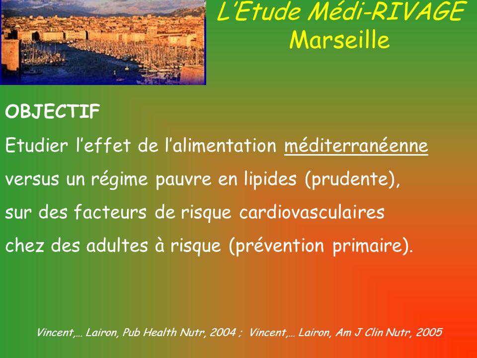 Etude Médi-RIVAGE Sujets, protocole et méthodes Recrutement des volontaires avec au moins un critère : Cholesterol total 6.5-7.7 mmol/L non traité93% Triglycérides2.1-4.6 mmol/L non traité 46% Glucose6.1-6.9 mmol/L non traité 11% IMC> 2735% Pressuresang.S:140 to 180 D:90 to 10521% Tabagisme≥ 5 cigarettes/jour Sédentaritéprofession/loisir Histoire familiale un parent direct n = 212; hommes (41%) et femmes (59%); moyenne âge: 51 ans, Randomisés en 2 groupes avec 2 régimes différents.