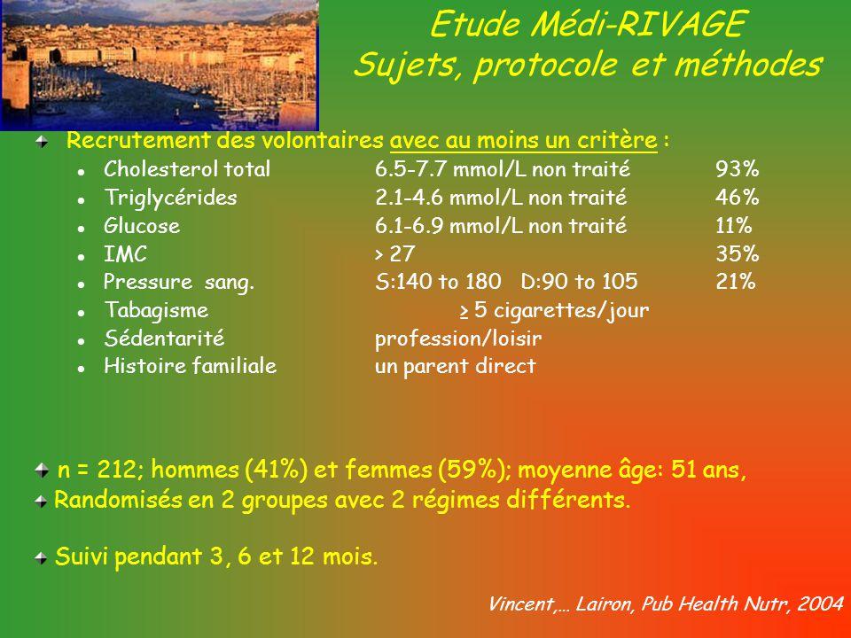 Vitamines Noms chimiques Contribution des fruits et légumes fruits et légumes A Rétinol, bêta carotène 30-35 % DCholécalciférol, ergocalciférol- ETocophérols15-22 % KPhylloquinone, ménaquinone, ménadionelégumes>> B1B1 Thiamine17-24 % B2B2 Riboflavine ~ 10 % PP or B 3 Acide nicotinique ou nicotinamide ~ 10 % B5B5 Acide pantothéniqueLégumineuses B6B6 Pyridoxine, pyridoxal20-22 % B8B8 BiotineLégumineuses B9B9B9B9 Acide folique et dérivés-polyglutamates > 50% > 50% B 12 Cobalamines- CAcide ascorbique et déhydroascorbique70% FV - PDT 22%