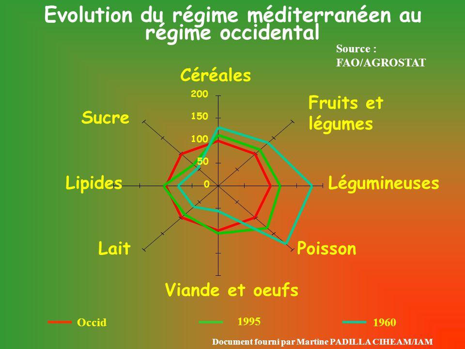 * Consommation apparente = production - exportation + importation - industrie - retrait INSEE Consommation apparente de1970-à 2000 Un décalage entre l'image positive des fruits et la consommation