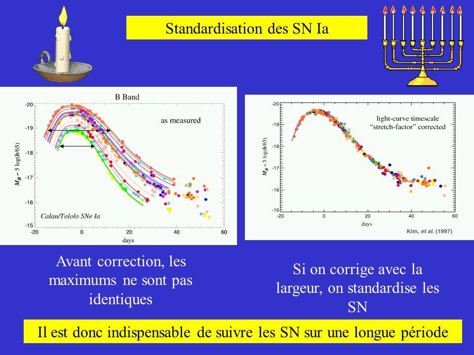 Standardisation des SN Ia Avant correction, les maximums ne sont pas identiques Si on corrige avec la largeur, on standardise les SN Il est donc indis