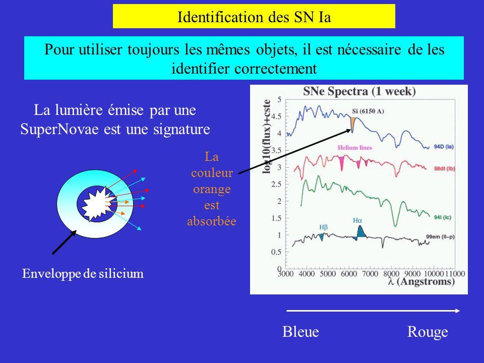 Identification des SN Ia La lumière émise par une SuperNovae est une signature BleueRouge Enveloppe de silicium La couleur orange est absorbée Pour ut