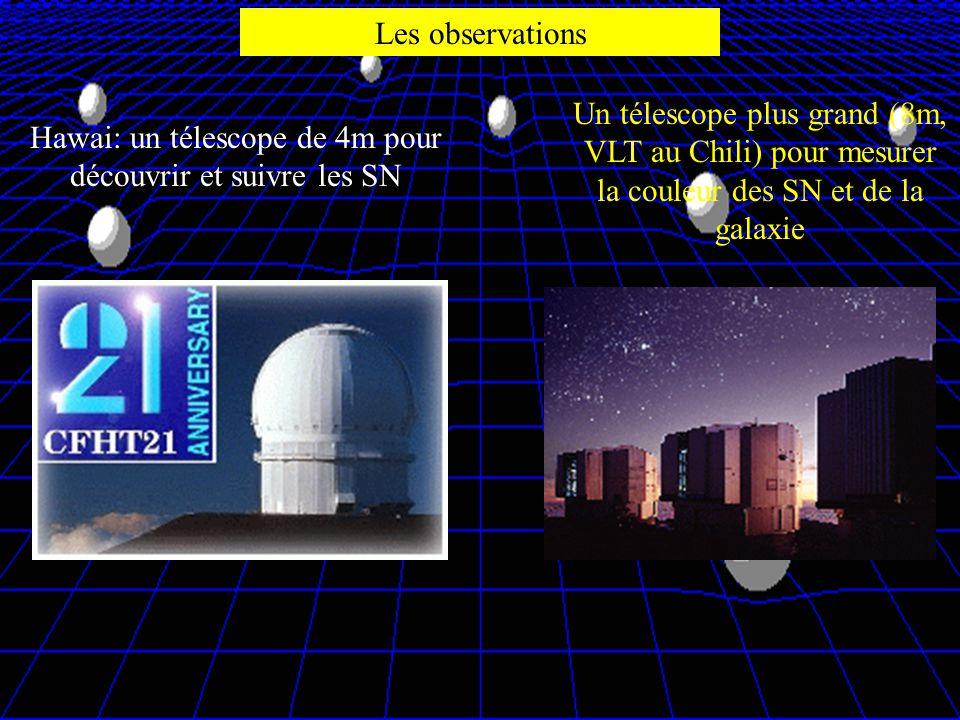 Les observations Hawai: un télescope de 4m pour découvrir et suivre les SN Un télescope plus grand (8m, VLT au Chili) pour mesurer la couleur des SN e