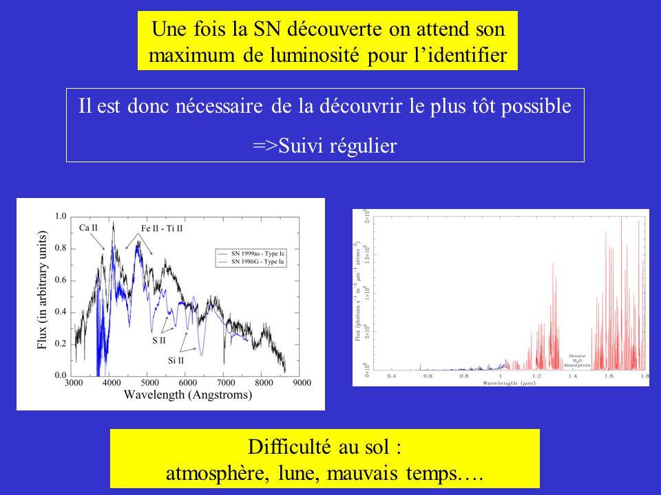 Une fois la SN découverte on attend son maximum de luminosité pour l'identifier Il est donc nécessaire de la découvrir le plus tôt possible =>Suivi ré