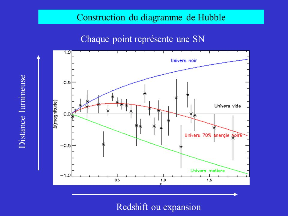 Construction du diagramme de Hubble Redshift ou expansion Distance lumineuse Chaque point représente une SN