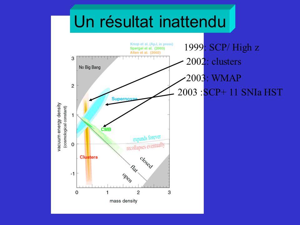 2002: clusters 2003: WMAP 2003 :SCP+ 11 SNIa HST 1999: SCP/ High z Un résultat inattendu