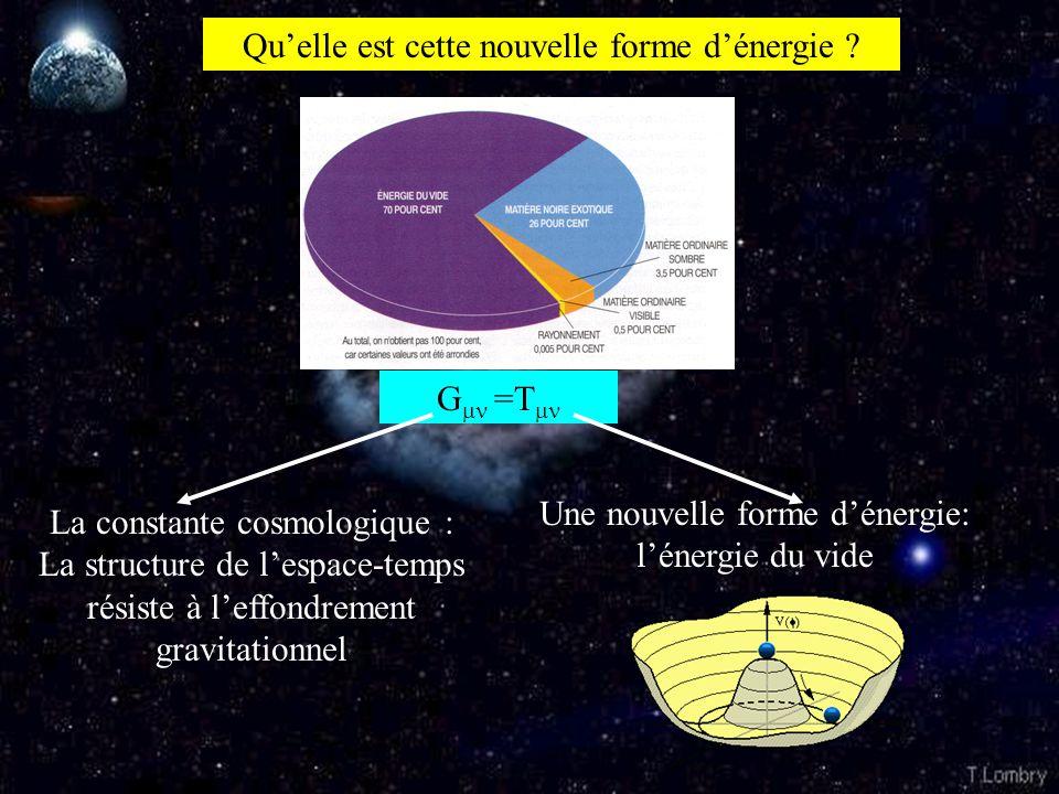 Qu'elle est cette nouvelle forme d'énergie ? G  =T  La constante cosmologique : La structure de l'espace-temps résiste à l'effondrement gravitationn