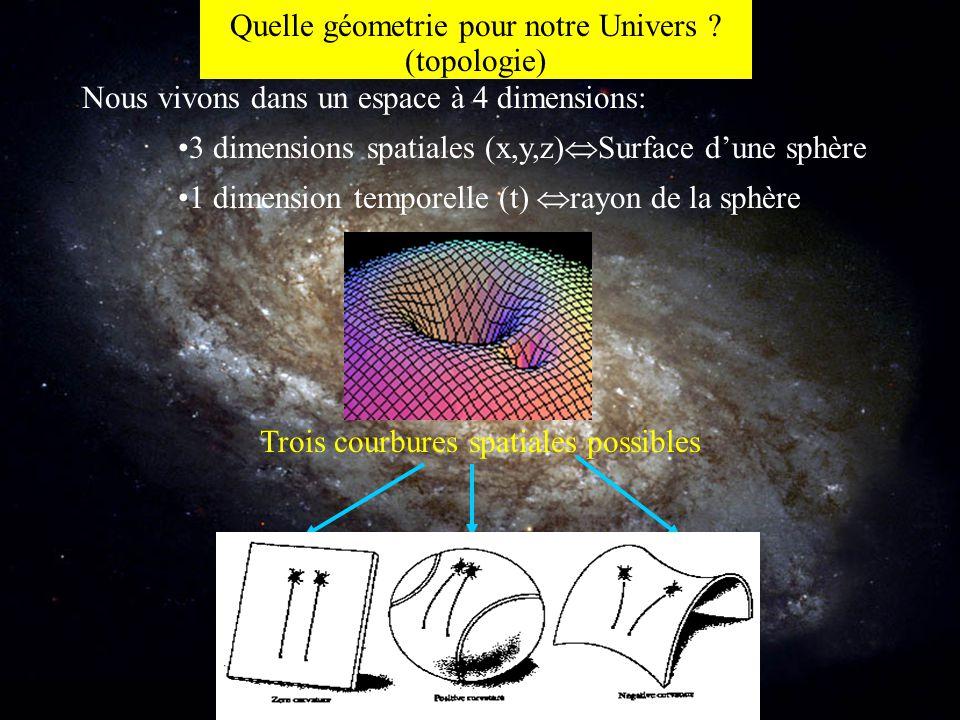 Quelle géometrie pour notre Univers ? (topologie) Nous vivons dans un espace à 4 dimensions: 3 dimensions spatiales (x,y,z)  Surface d'une sphère 1 d