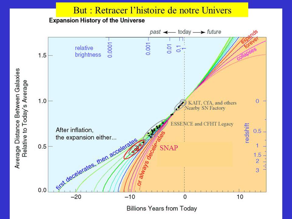 SNAP But : Retracer l'histoire de notre Univers