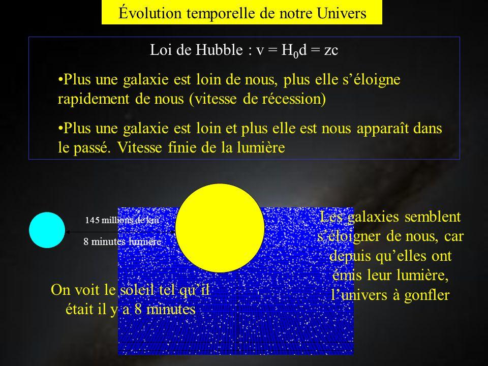 Évolution temporelle de notre Univers Loi de Hubble : v = H 0 d = zc Plus une galaxie est loin de nous, plus elle s'éloigne rapidement de nous (vitess