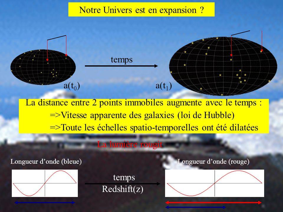 Notre Univers est en expansion ? temps La distance entre 2 points immobiles augmente avec le temps : =>Vitesse apparente des galaxies (loi de Hubble)