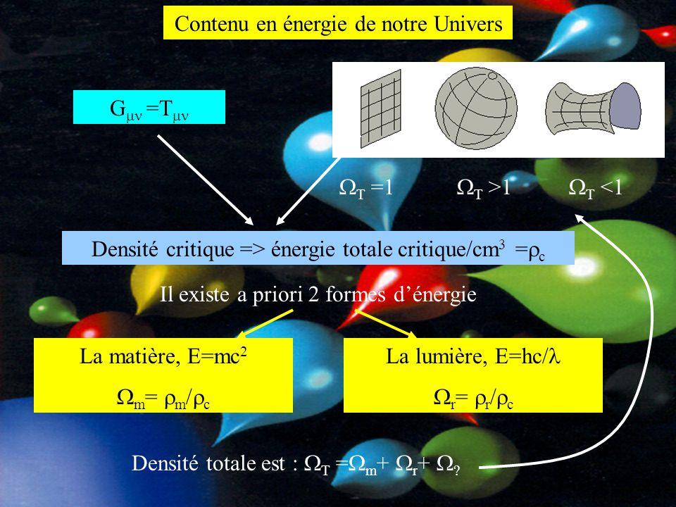 Contenu en énergie de notre Univers G  =T  Densité critique => énergie totale critique/cm 3 =  c Il existe a priori 2 formes d'énergie La matière,