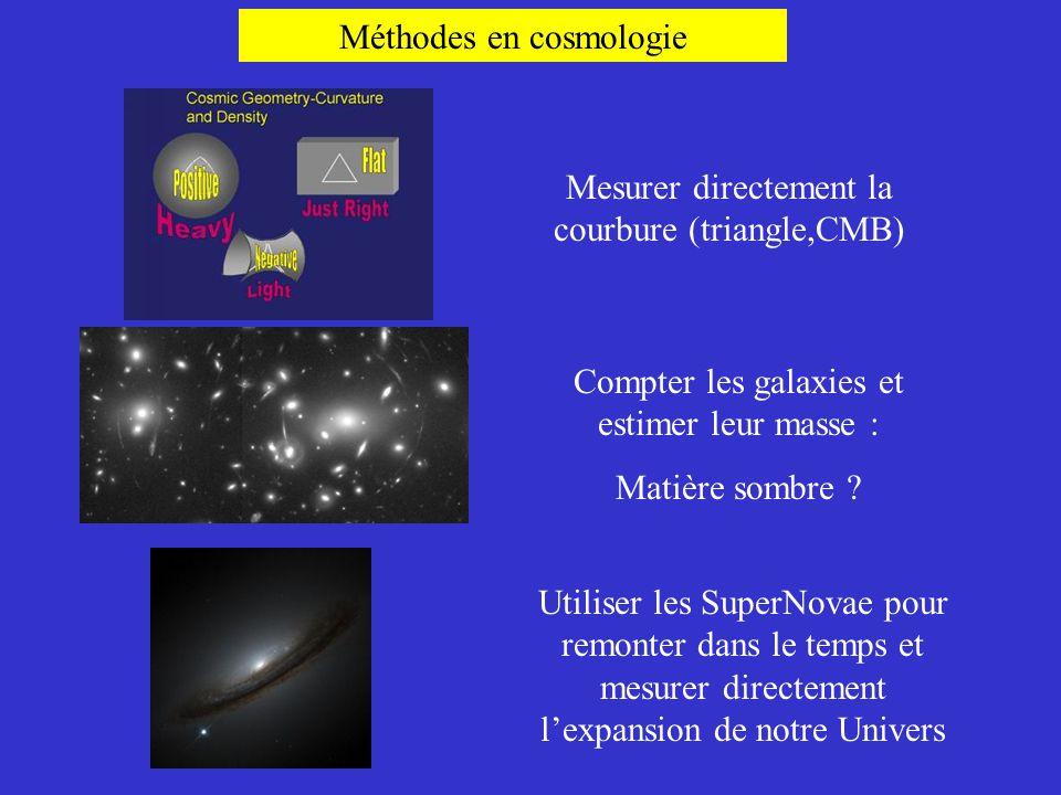 Méthodes en cosmologie Mesurer directement la courbure (triangle,CMB) Compter les galaxies et estimer leur masse : Matière sombre ? Utiliser les Super