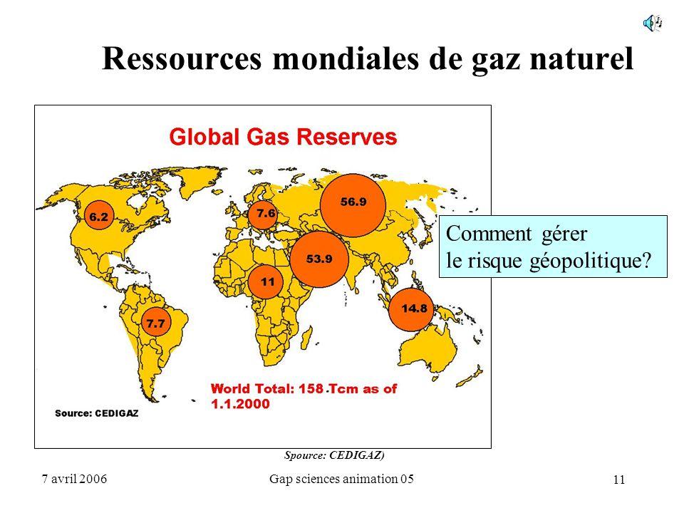 11 7 avril 2006Gap sciences animation 05 Ressources mondiales de gaz naturel Spource: CEDIGAZ) Comment gérer le risque géopolitique?
