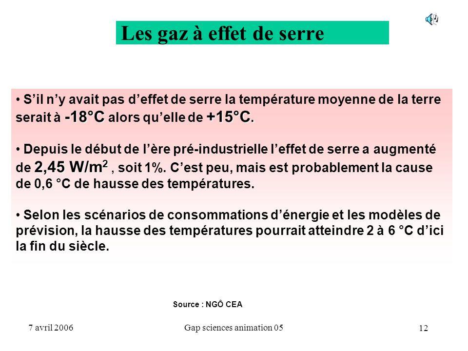 12 7 avril 2006Gap sciences animation 05 Source : NGÔ CEA Les gaz à effet de serre -18°C+15°C. S'il n'y avait pas d'effet de serre la température moye