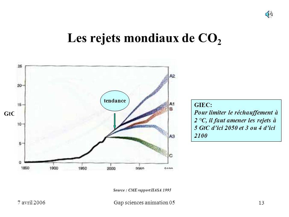 13 7 avril 2006Gap sciences animation 05 Les rejets mondiaux de CO 2 Source : CME rapport IIASA 1995 GtC tendance GIEC: Pour limiter le réchauffement