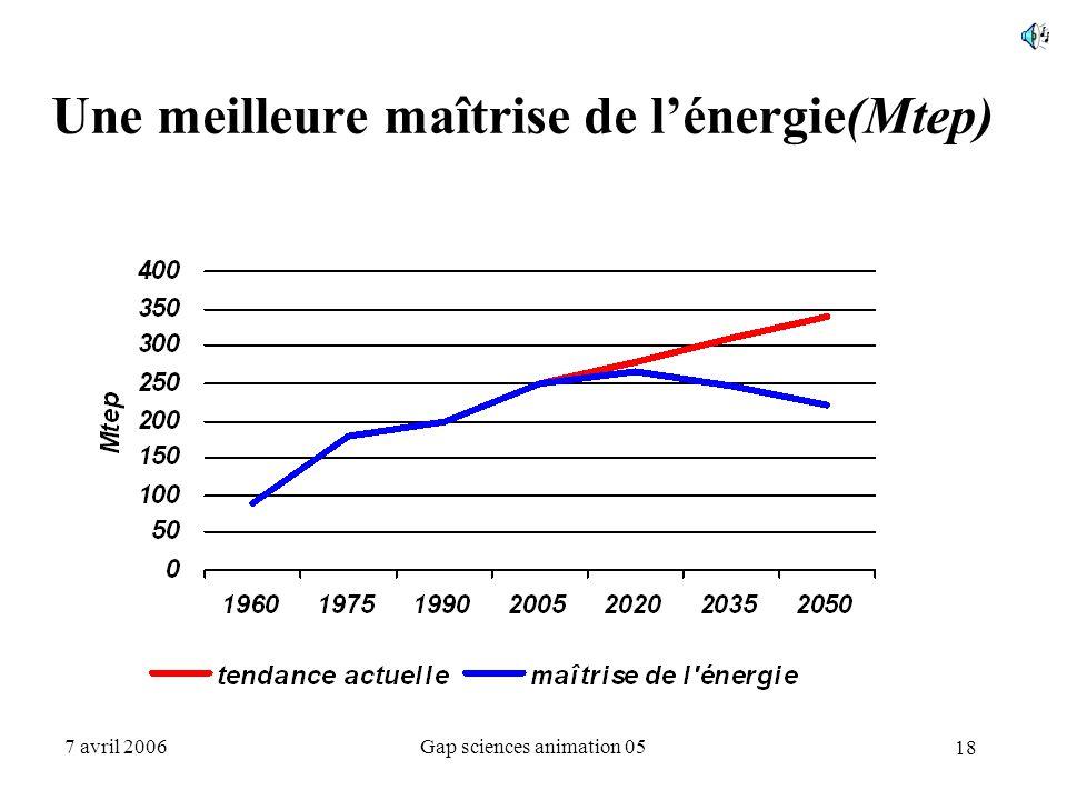 18 7 avril 2006Gap sciences animation 05 Une meilleure maîtrise de l'énergie(Mtep)