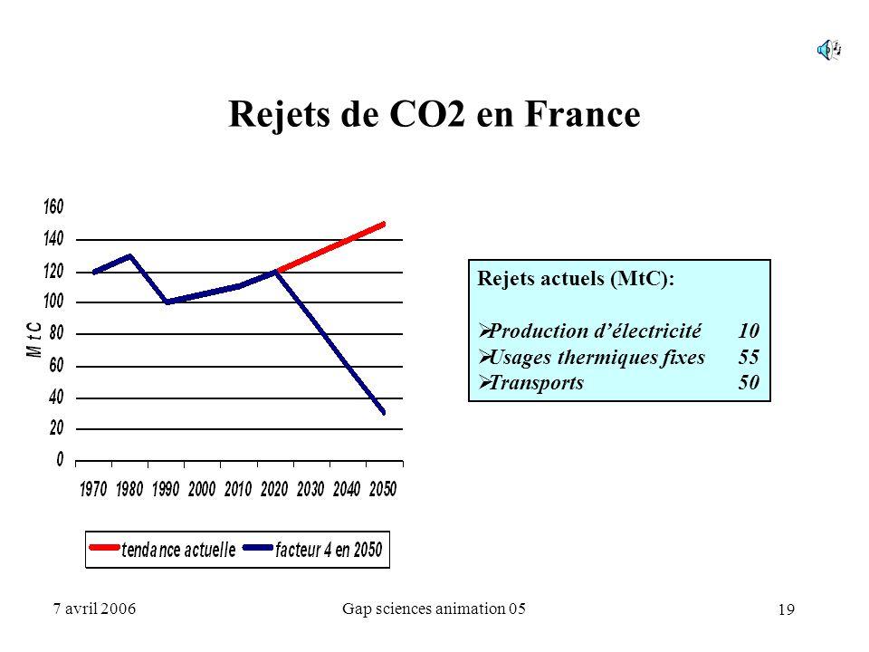 19 7 avril 2006Gap sciences animation 05 Rejets de CO2 en France Rejets actuels (MtC):  Production d'électricité10  Usages thermiques fixes55  Tran