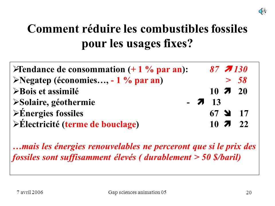 20 7 avril 2006Gap sciences animation 05 Comment réduire les combustibles fossiles pour les usages fixes?  Tendance de consommation (+ 1 % par an): 8