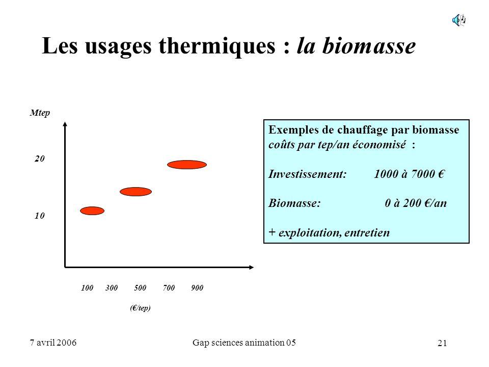 21 7 avril 2006Gap sciences animation 05 Les usages thermiques : la biomasse Mtep 20 10 100300 500 700 900 (€/tep) Exemples de chauffage par biomasse