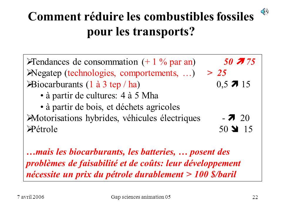 22 7 avril 2006Gap sciences animation 05 Comment réduire les combustibles fossiles pour les transports?  Tendances de consommation (+ 1 % par an) 50