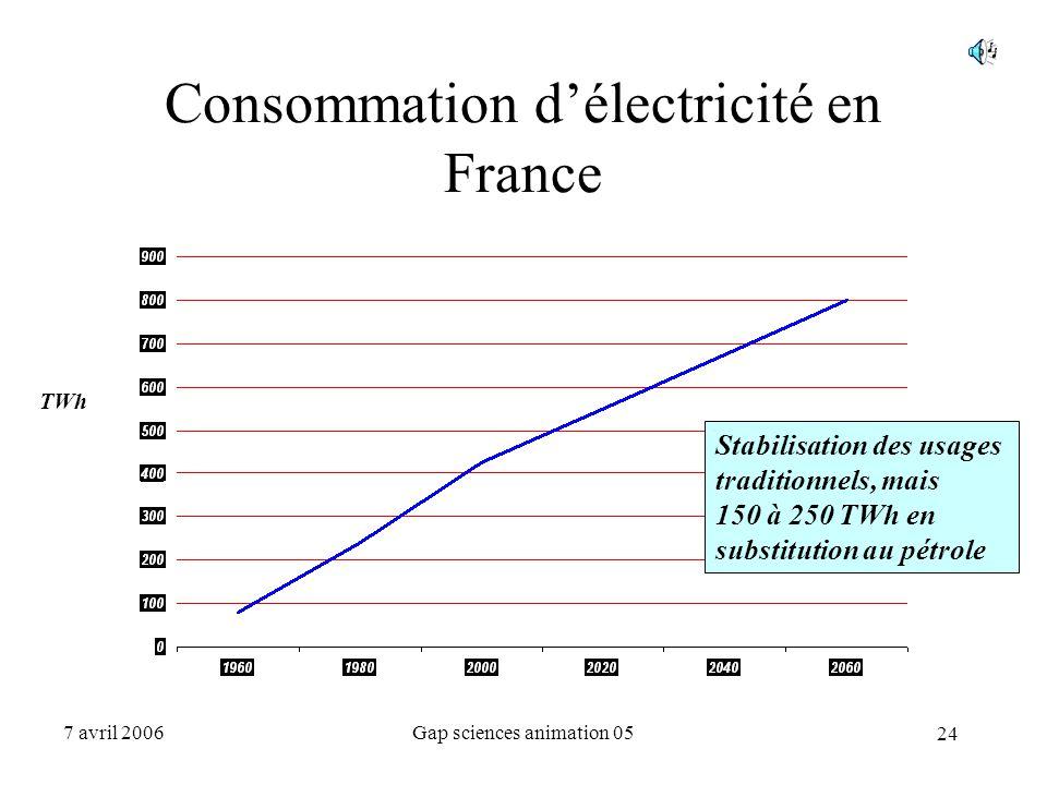 24 7 avril 2006Gap sciences animation 05 Consommation d'électricité en France TWh Stabilisation des usages traditionnels, mais 150 à 250 TWh en substi