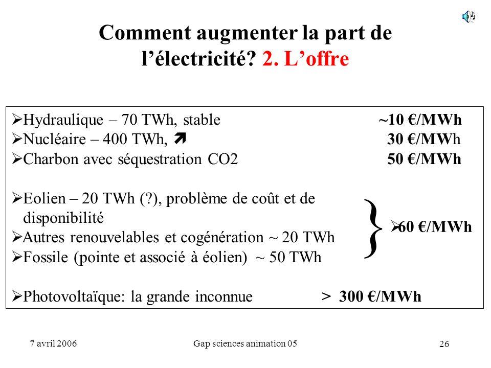 26 7 avril 2006Gap sciences animation 05 Comment augmenter la part de l'électricité? 2. L'offre  Hydraulique – 70 TWh, stable ~10 €/MWh  Nucléaire –
