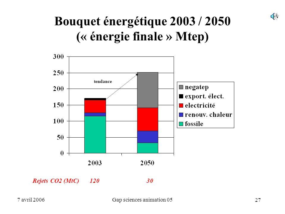 27 7 avril 2006Gap sciences animation 05 Bouquet énergétique 2003 / 2050 (« énergie finale » Mtep) Rejets CO2 (MtC) 12030 tendance