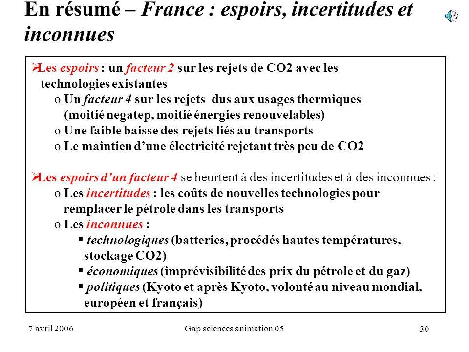 30 7 avril 2006Gap sciences animation 05 En résumé – France : espoirs, incertitudes et inconnues  Les espoirs : un facteur 2 sur les rejets de CO2 av