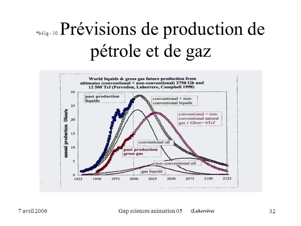 32 7 avril 2006Gap sciences animation 05 *b41g - 10 Prévisions de production de pétrole et de gaz (Laherrère)