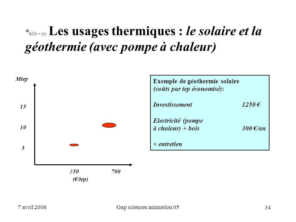 34 7 avril 2006Gap sciences animation 05 * b14 – yy Les usages thermiques : le solaire et la géothermie (avec pompe à chaleur) Mtep 15 10 5 350 700 (€