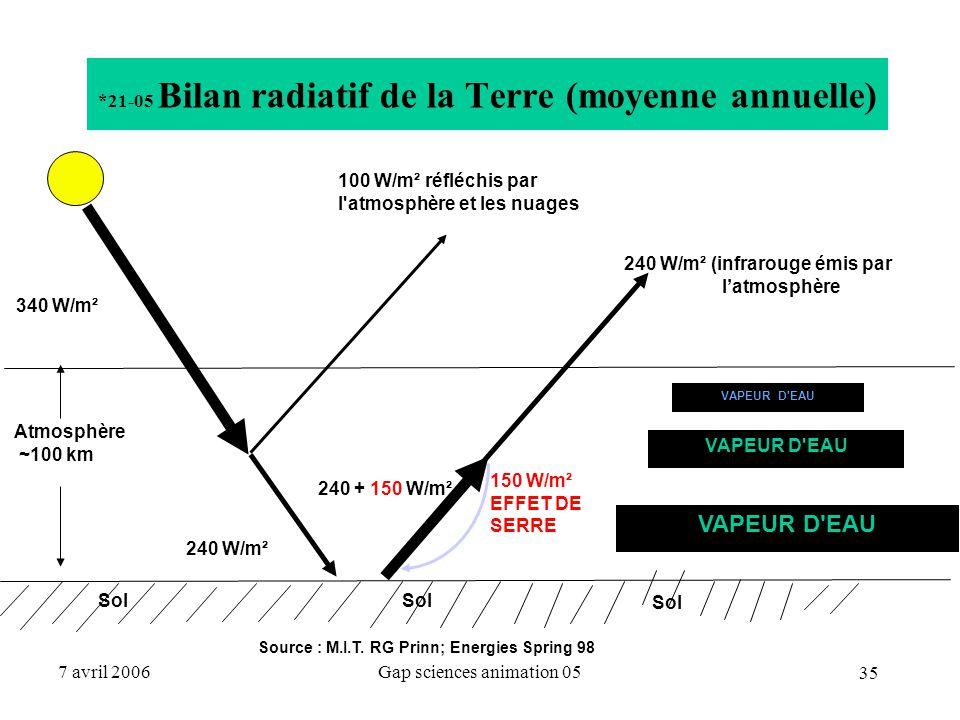 35 7 avril 2006Gap sciences animation 05 *21-05 Bilan radiatif de la Terre (moyenne annuelle) Atmosphère ~100 km 340 W/m² 100 W/m² réfléchis par l'atm