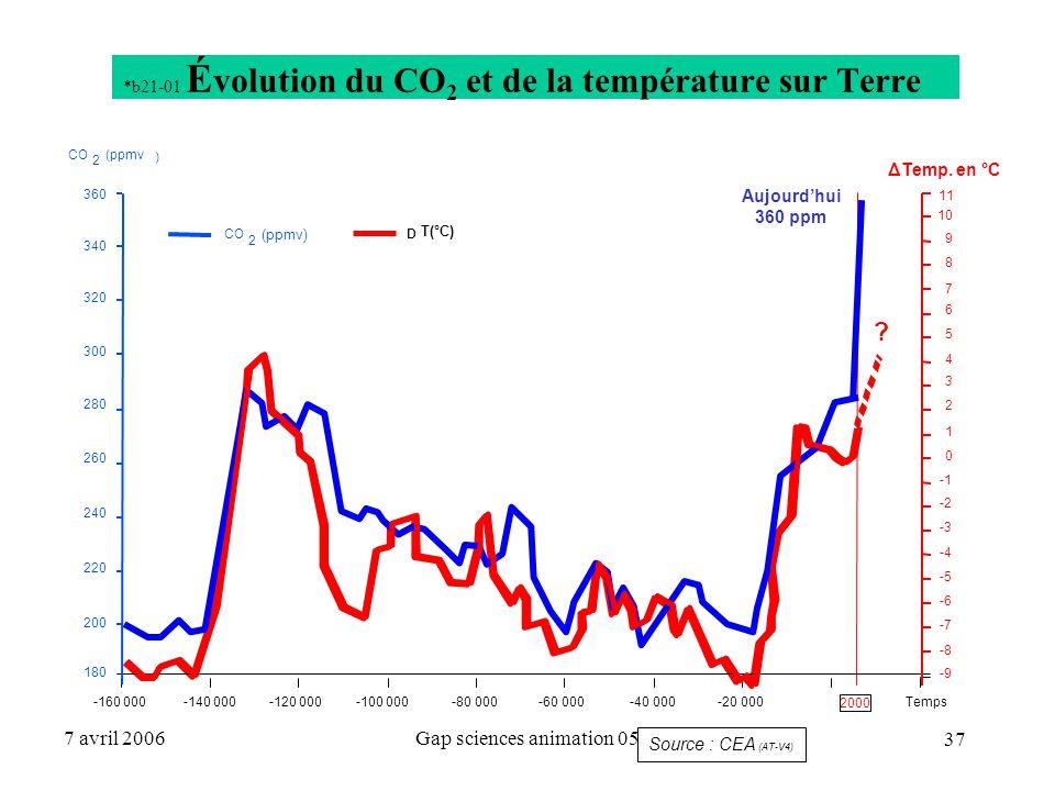 37 7 avril 2006Gap sciences animation 05 *b21-01 É volution du CO 2 et de la température sur Terre 11 2 D 2 ) Aujourd'hui 360 ppm ? 180 200 220 240 26