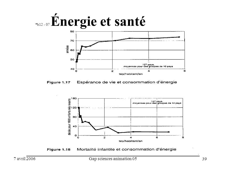 39 7 avril 2006Gap sciences animation 05 *b12 - 07 Énergie et santé