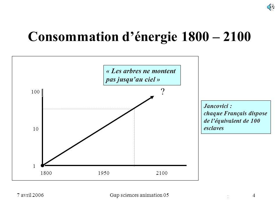 5 7 avril 2006Gap sciences animation 05 L'énergie est abondante, mais… Face à une consommation annuelle de 10 Gtep et demain 20 Gtep, les ressources potentielles sont suffisantes pour plusieurs siècles:  combustibles fossiles 1000 à 1500 Gtep  uranium et thorium(surgénérateurs)2000 à 3000 Gtep  biomasse (annuel)quelques Gtep  Hydraulique, éolien, mer (annuel) quelques Gtep  solaire inépuisable …mais les énergies ne sont pas interchangeables, elles sont plus ou moins dommageables pour l'environnement, et plus ou moins chères à exploiter et utiliser.