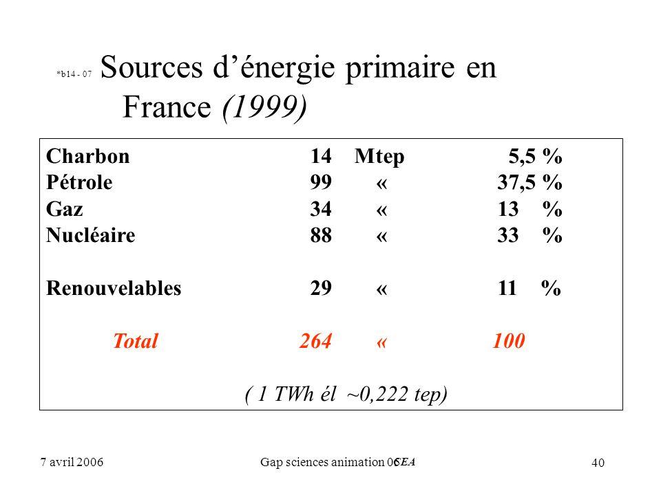 40 7 avril 2006Gap sciences animation 05 *b14 - 07 Sources d'énergie primaire en France (1999) Charbon14 Mtep5,5 % Pétrole99 « 37,5 % Gaz34« 13 % Nucl