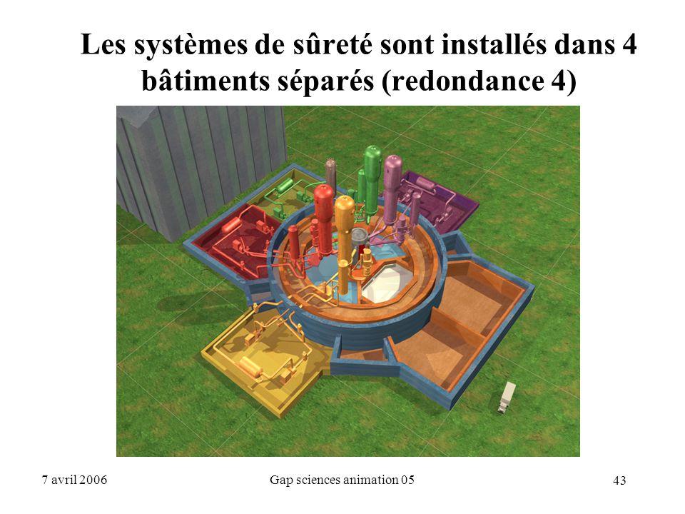 43 7 avril 2006Gap sciences animation 05 Les systèmes de sûreté sont installés dans 4 bâtiments séparés (redondance 4)