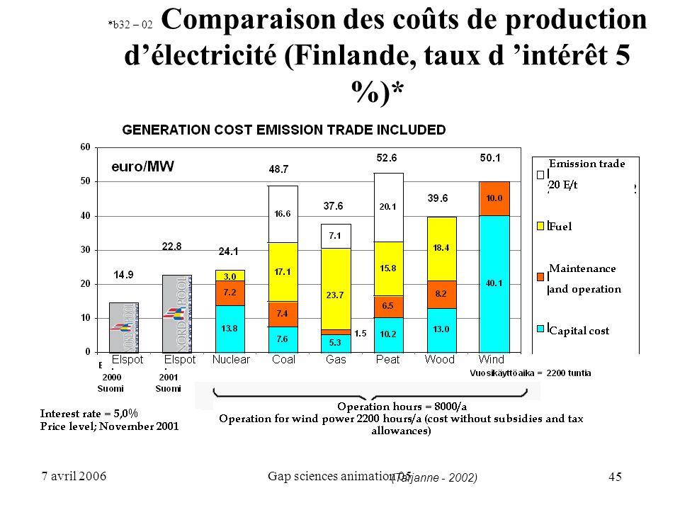 45 7 avril 2006Gap sciences animation 05 *b32 – 02 Comparaison des coûts de production d'électricité (Finlande, taux d 'intérêt 5 %)* (Tarjanne - 2002