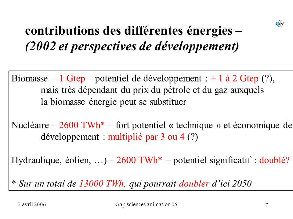 7 7 avril 2006Gap sciences animation 05 contributions des différentes énergies – (2002 et perspectives de développement) Biomasse – 1 Gtep – potentiel