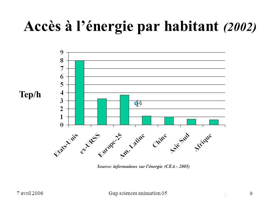40 7 avril 2006Gap sciences animation 05 *b14 - 07 Sources d'énergie primaire en France (1999) Charbon14 Mtep5,5 % Pétrole99 « 37,5 % Gaz34« 13 % Nucléaire88« 33 % Renouvelables29« 11 % Total 264« 100 ( 1 TWh él ~0,222 tep) CEA